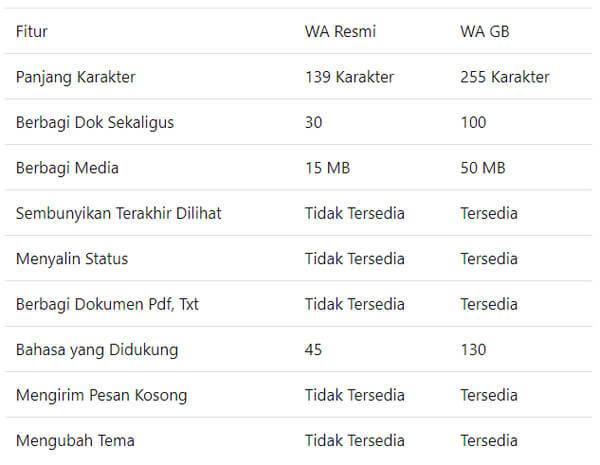perbandingan gb whatsapp pro dengan wa resmi